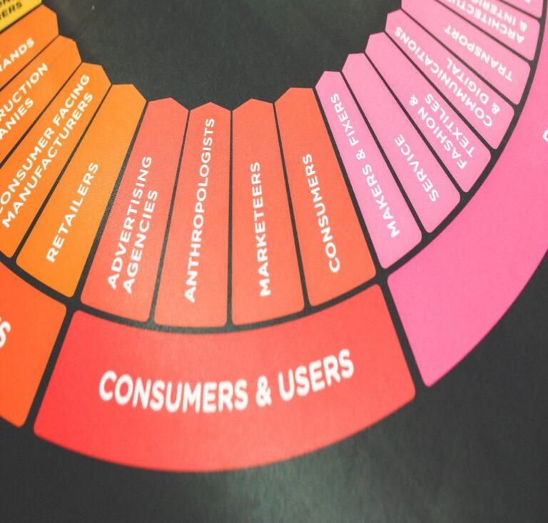 Branding in Advertisements